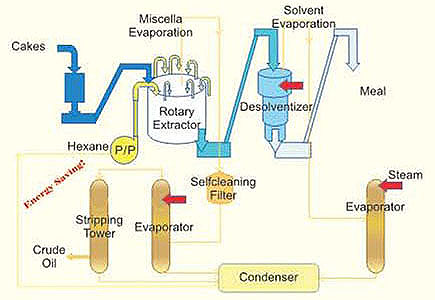 Solvent Extraction Plant Flow Chart