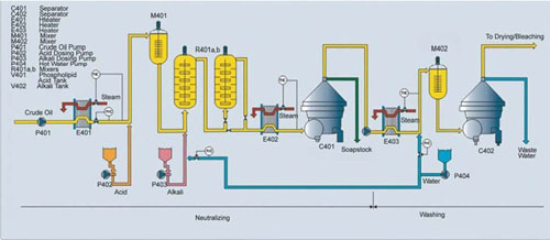 Oil Neutralization for Edible Oil Refining Process