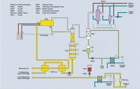 Oil Refinery Processes Flow Diagram http://www.oilmillmachinery.net/Oil-Refinery-Plant/Oil-Deodorization.html