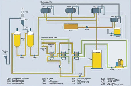 Oil Dewaxing Flow Chart for Vegetable Oil Refinery Plant