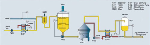 Degumming Process http://www.oilmillmachinery.net/Oil-Refinery-Plant/Oil-Degumming.html
