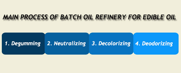 processing stages for batch oil refining