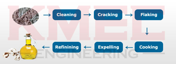 main process of cottonseed oil processing