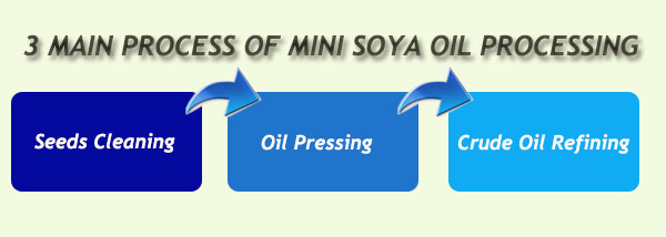 main steps for mini soybean oil production