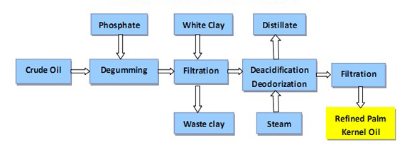 the refinery process of making PKO oil