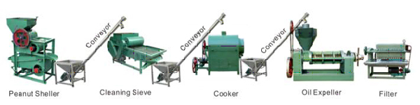 peanut oil extraction unit