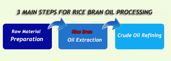 rice bran oil production 3 steps