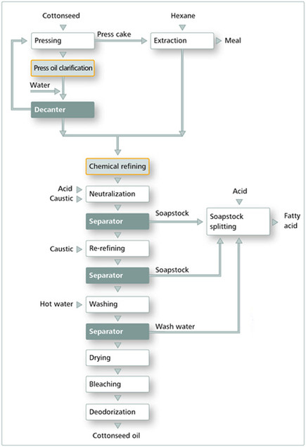 Flowchart of cotton seed oil refinery