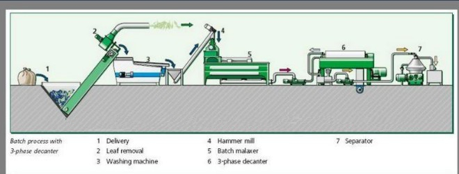 Flowchart of Vegetable Oil Production Line
